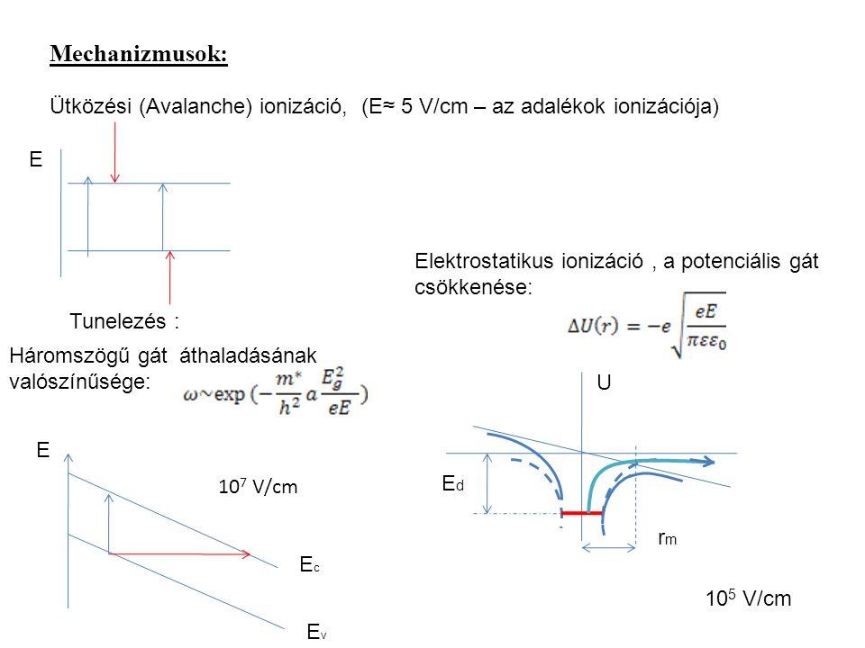 Mechanizmusok: Ütközési (Avalanche) ionizáció, (E≈ 5 V/cm – az adalékok ionizációja) E. Elektrostatikus ionizáció , a potenciális gát csökkenése: