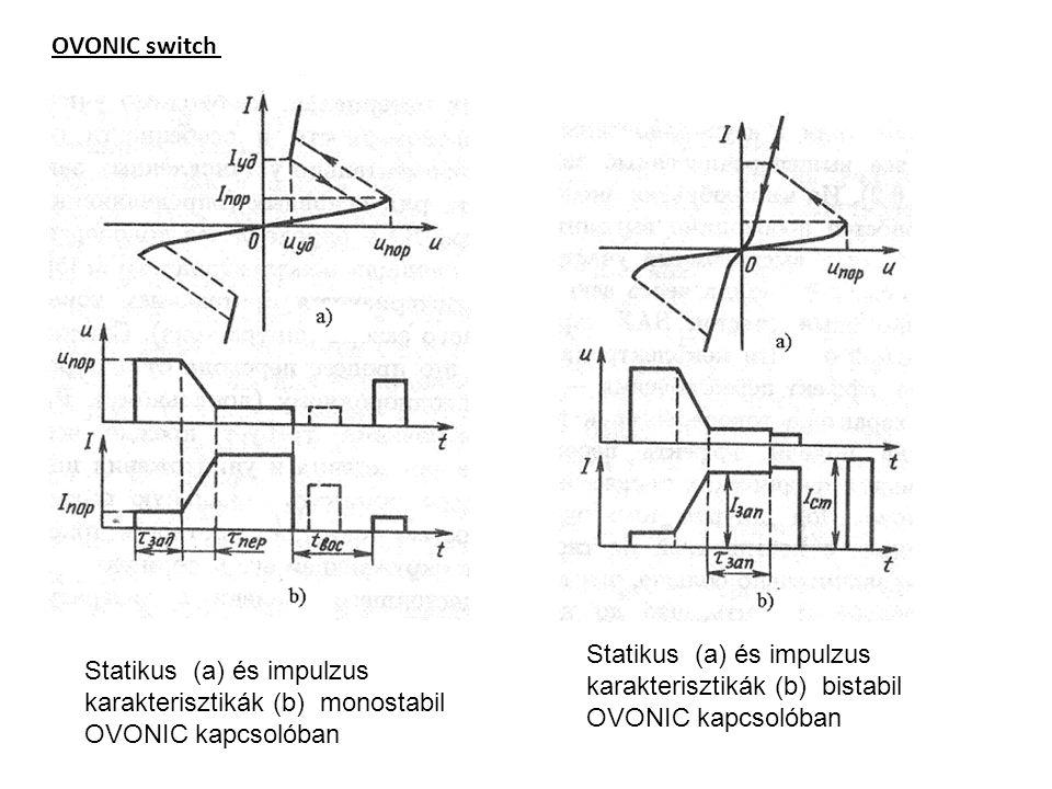 OVONIC switch Statikus (a) és impulzus karakterisztikák (b) bistabil OVONIC kapcsolóban.