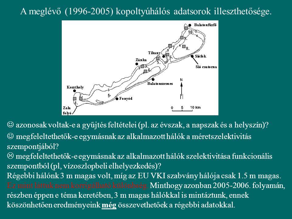A meglévő (1996-2005) kopoltyúhálós adatsorok illeszthetősége.