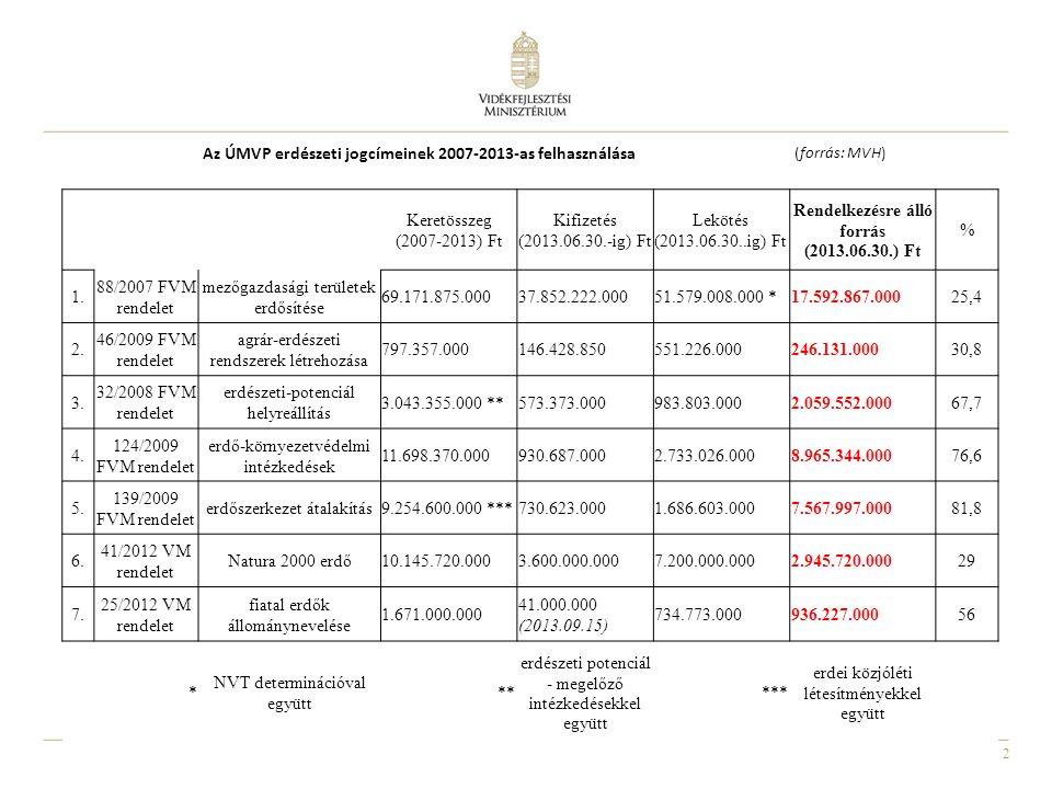 Rendelkezésre álló forrás (2013.06.30.) Ft