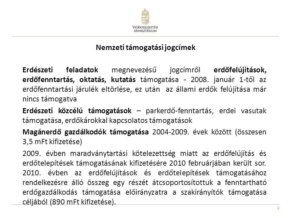 Nemzeti támogatási jogcímek