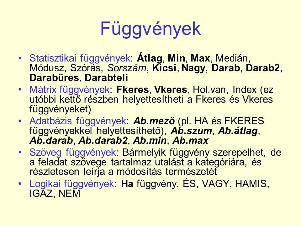 Függvények Statisztikai függvények: Átlag, Min, Max, Medián, Módusz, Szórás, Sorszám, Kicsi, Nagy, Darab, Darab2, Darabüres, Darabteli.