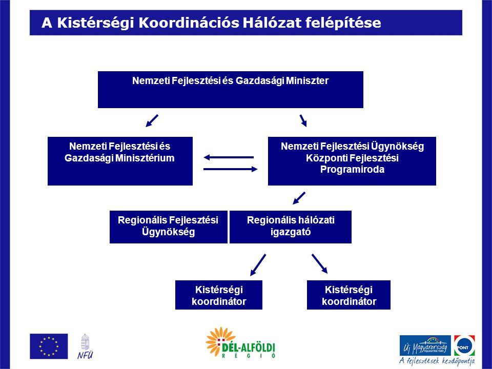 A Kistérségi Koordinációs Hálózat felépítése