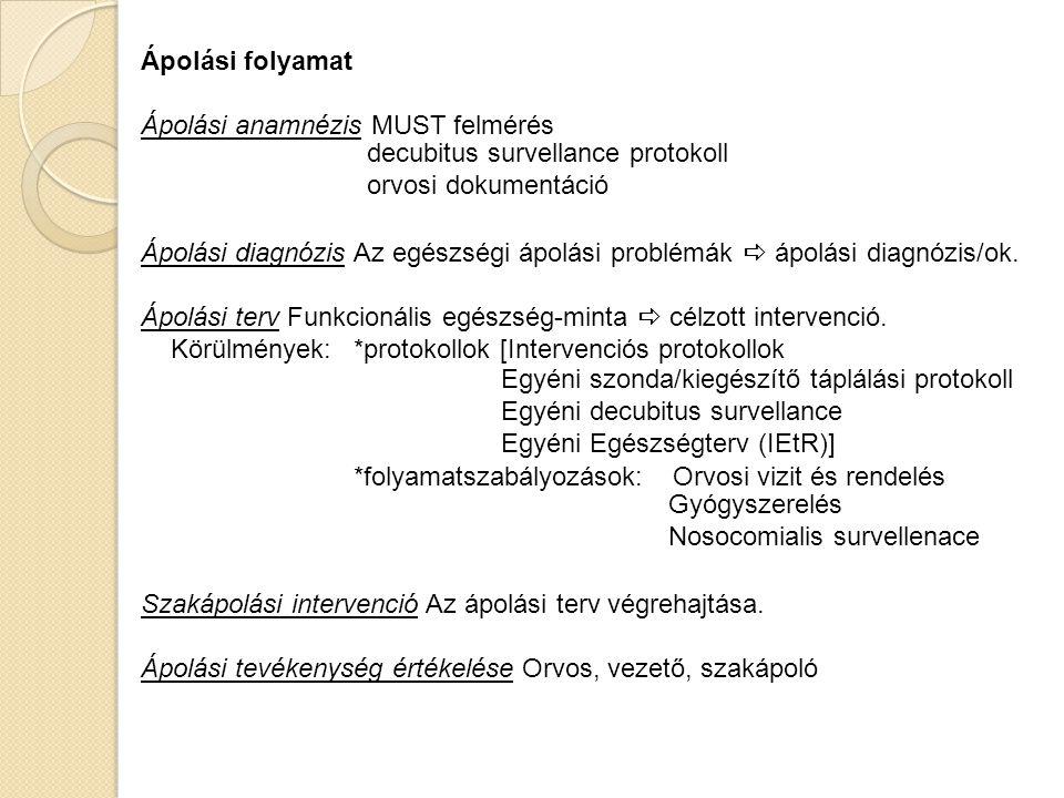 Ápolási folyamat Ápolási anamnézis MUST felmérés. Ápolási diagnózis Az egészségi ápolási problémák  ápolási diagnózis/ok.