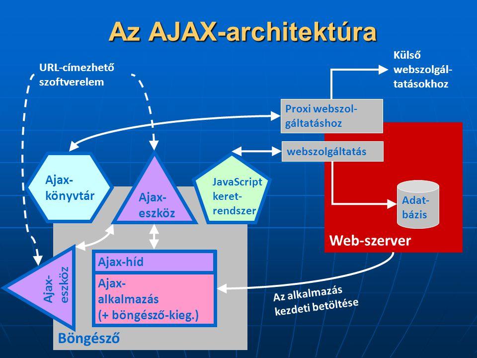Az AJAX-architektúra Web-szerver Böngésző Ajax- könyvtár Ajax- eszköz