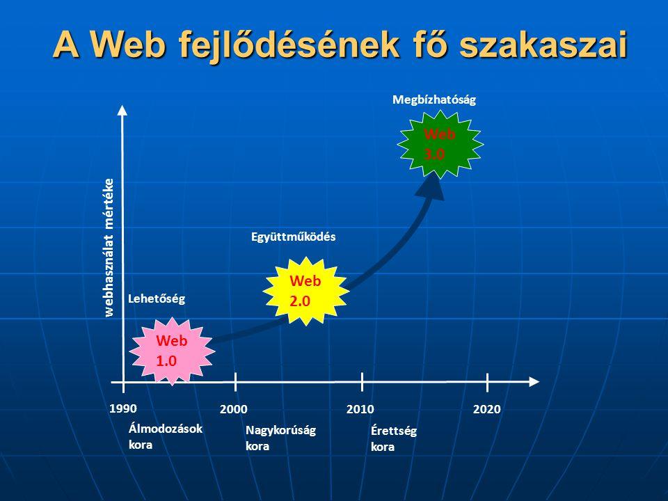 A Web fejlődésének fő szakaszai