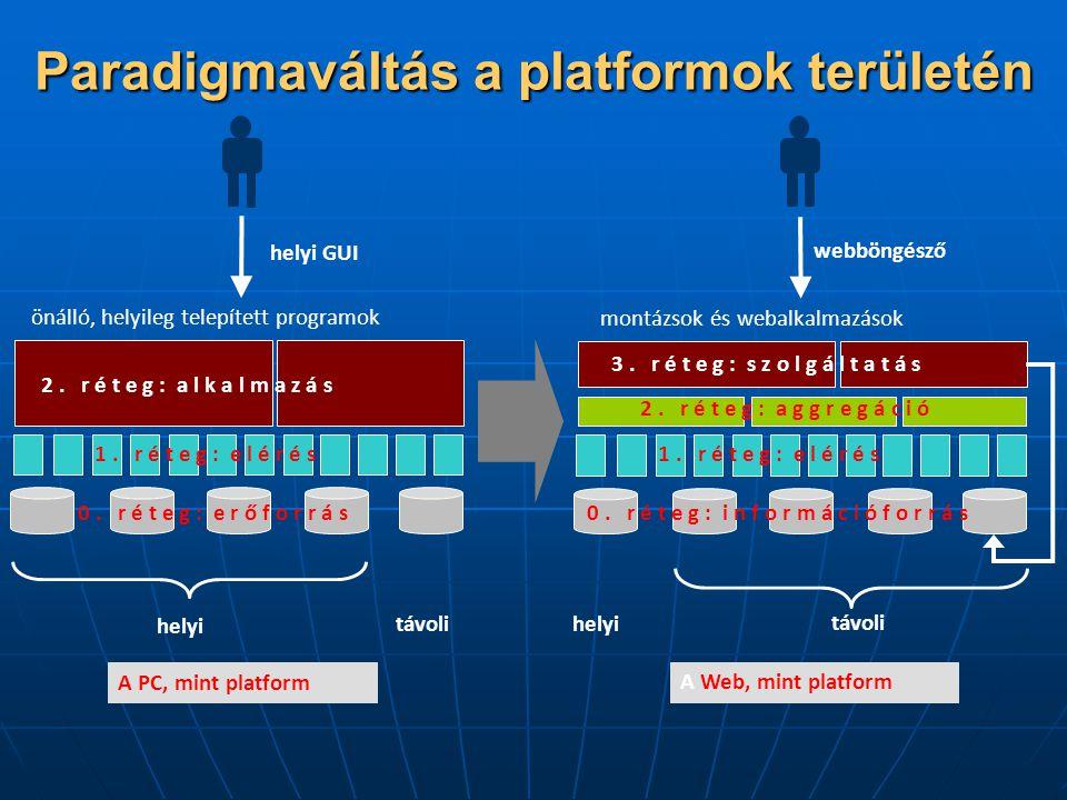 Paradigmaváltás a platformok területén