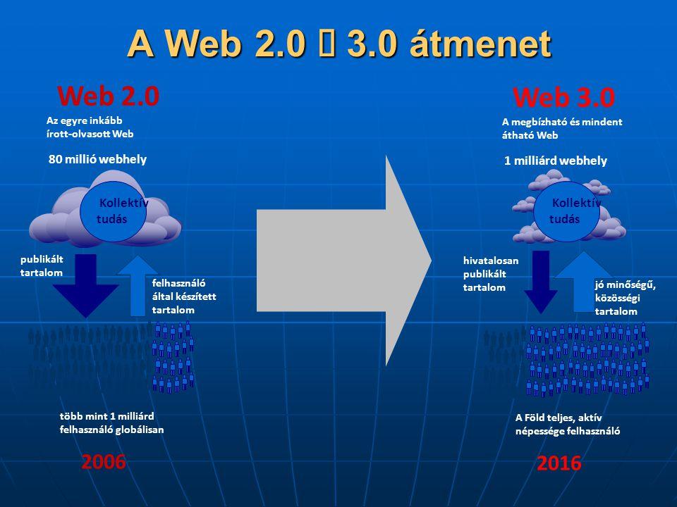 A Web 2.0 è 3.0 átmenet Web 2.0 Web 3.0 2006 2016 80 millió webhely