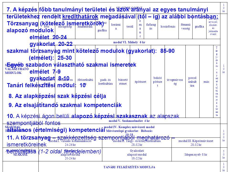 Törzsanyag (kötelező ismeretkörök) alapozó modulok elmélet 20-24