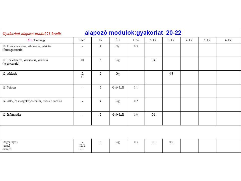 alapozó modulok:gyakorlat 20-22