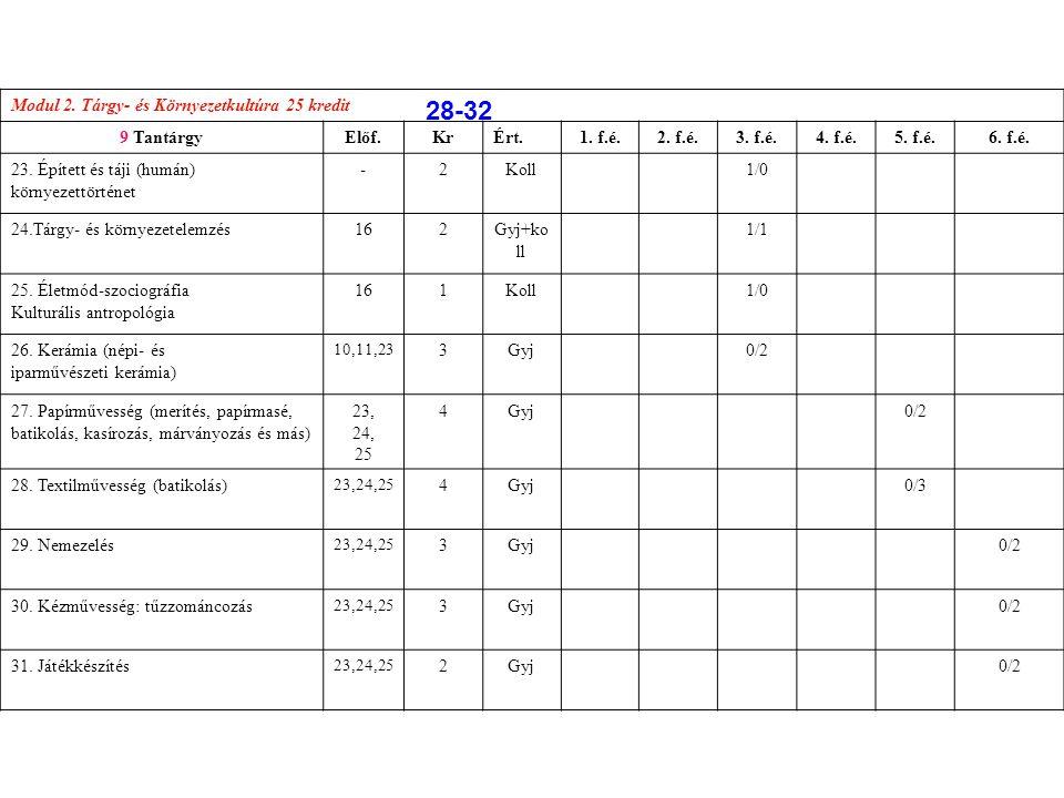 28-32 Modul 2. Tárgy- és Környezetkultúra 25 kredit 9 Tantárgy Előf.