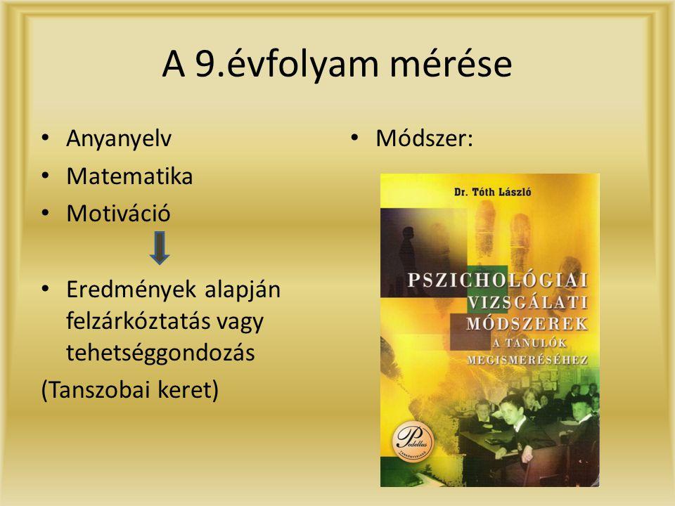 A 9.évfolyam mérése Anyanyelv Matematika Motiváció