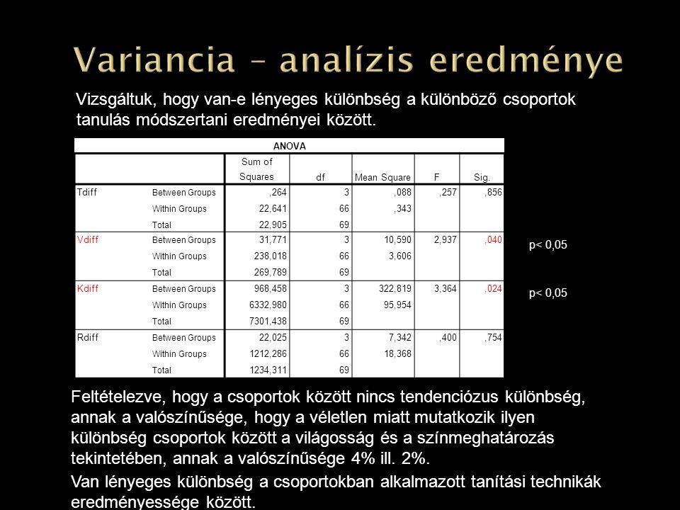 Variancia – analízis eredménye