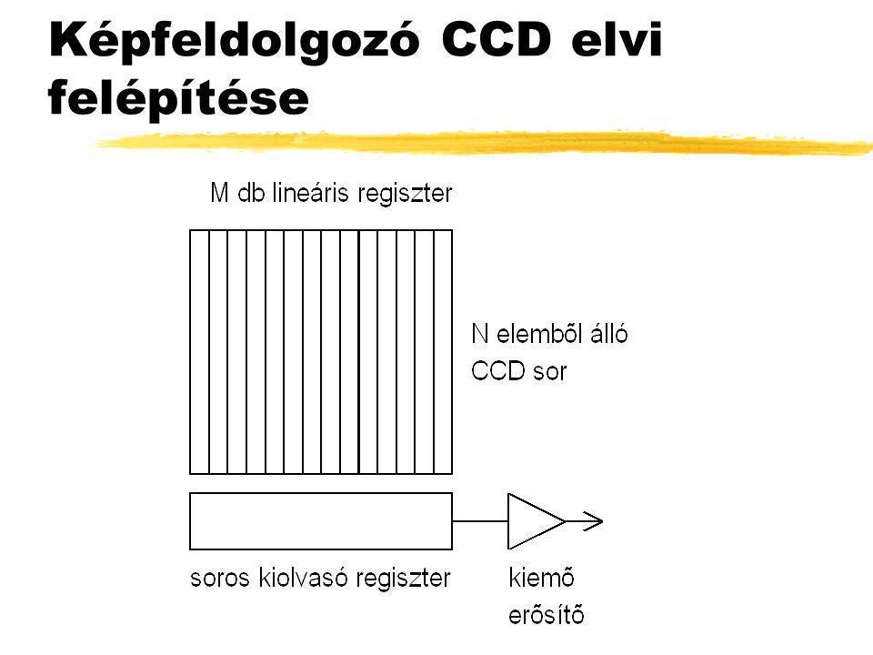 Képfeldolgozó CCD elvi felépítése