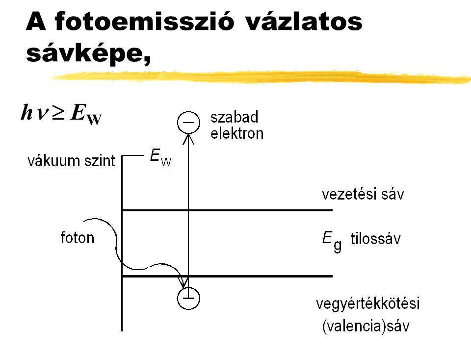 A fotoemisszió vázlatos sávképe,
