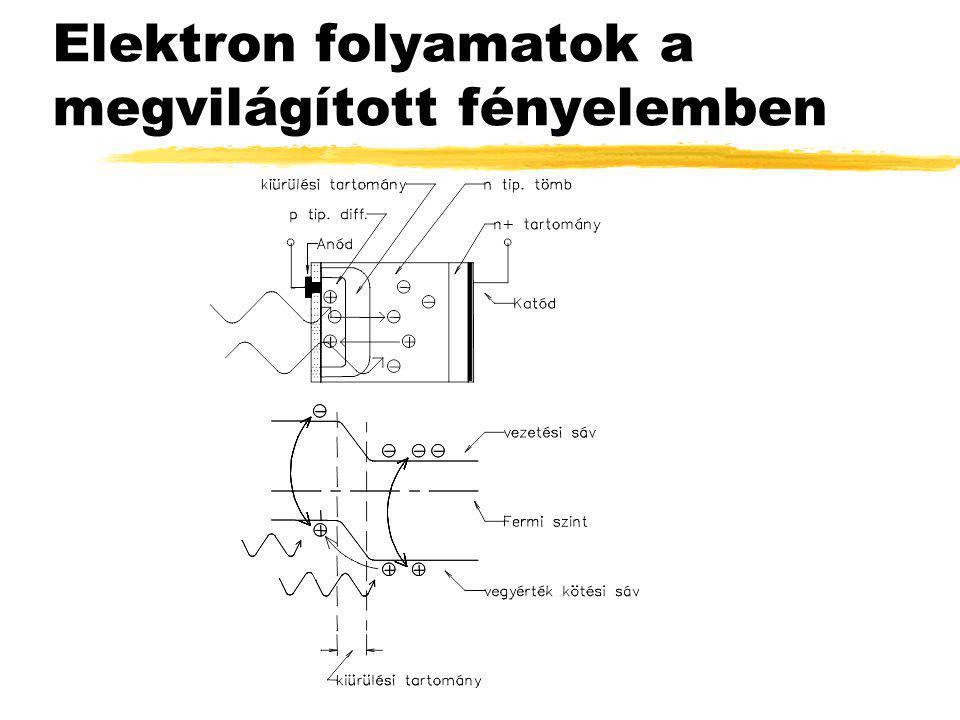 Elektron folyamatok a megvilágított fényelemben