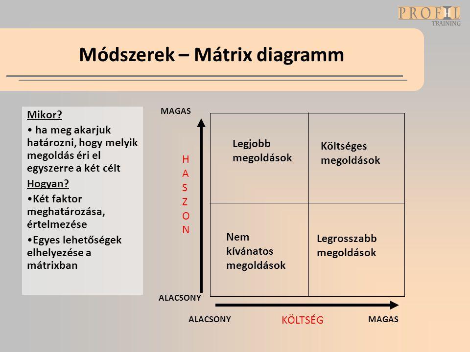 Módszerek – Mátrix diagramm