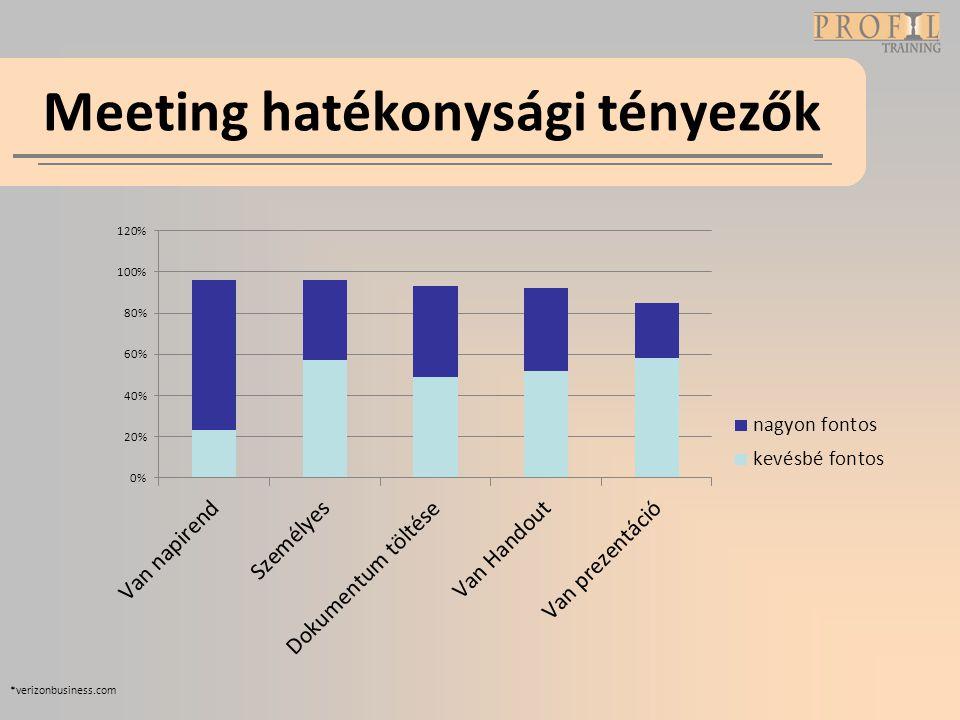 Meeting hatékonysági tényezők