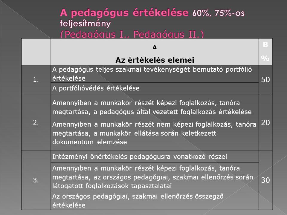 A pedagógus értékelése 60%, 75%-os teljesítmény (Pedagógus I