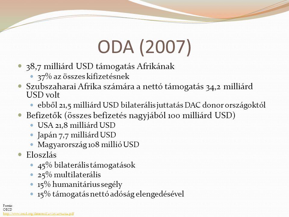 ODA (2007) 38,7 milliárd USD támogatás Afrikának
