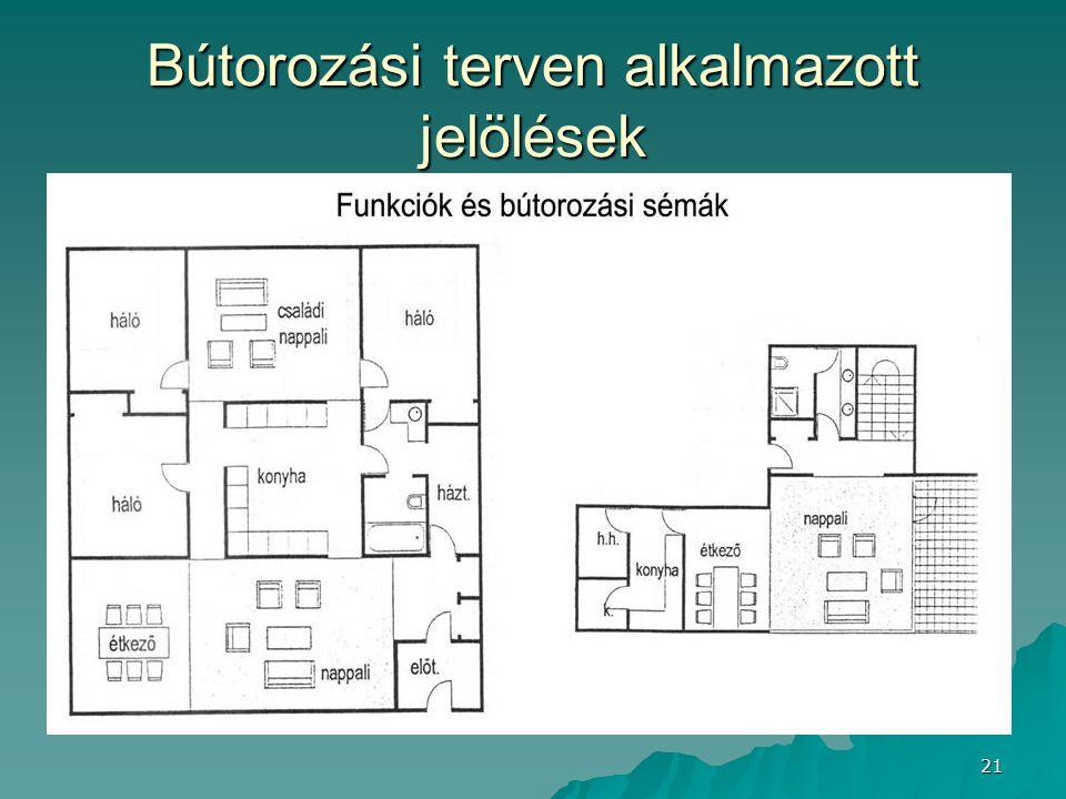 Bútorozási terven alkalmazott jelölések