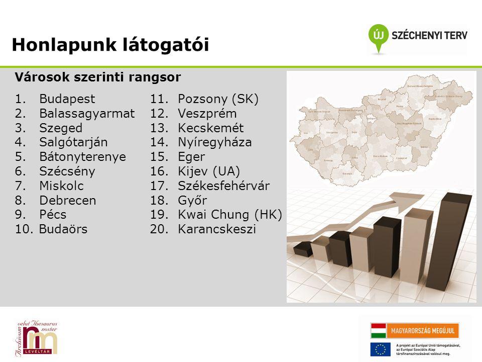 Honlapunk látogatói Városok szerinti rangsor