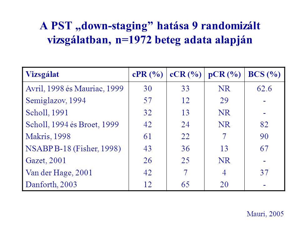 """A PST """"down-staging hatása 9 randomizált vizsgálatban, n=1972 beteg adata alapján"""