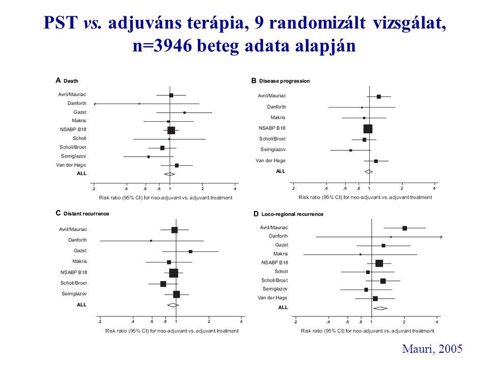 PST vs. adjuváns terápia, 9 randomizált vizsgálat, n=3946 beteg adata alapján