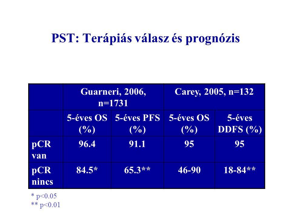 PST: Terápiás válasz és prognózis