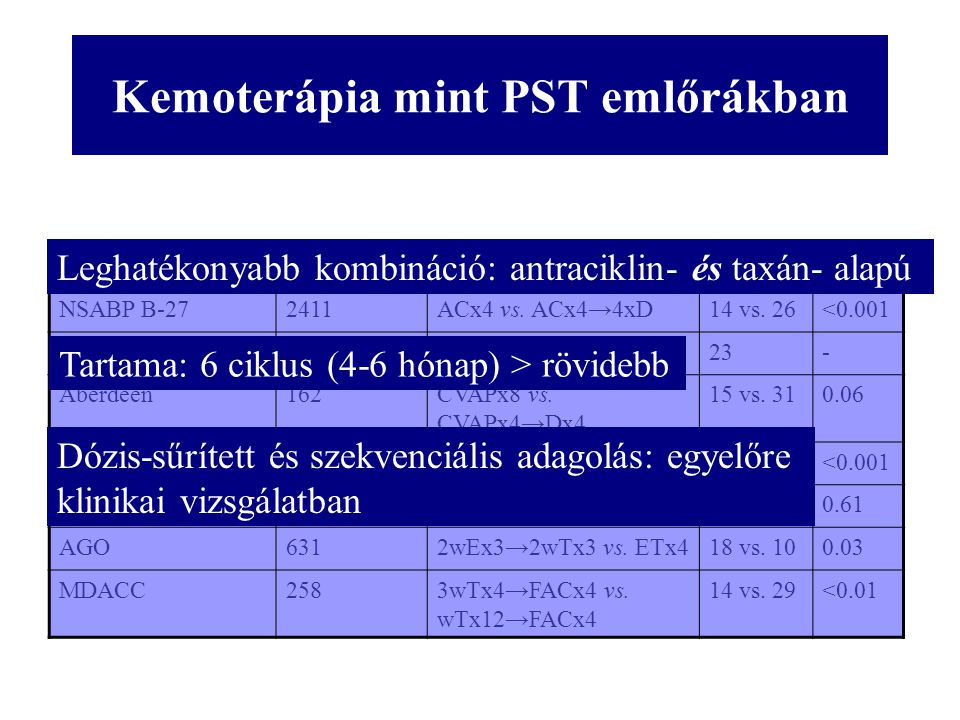 Kemoterápia mint PST emlőrákban