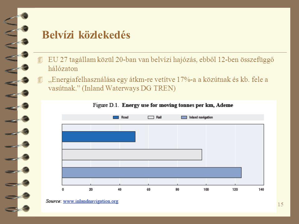 Belvízi közlekedés EU 27 tagállam közül 20-ban van belvízi hajózás, ebből 12-ben összefüggő hálózaton.