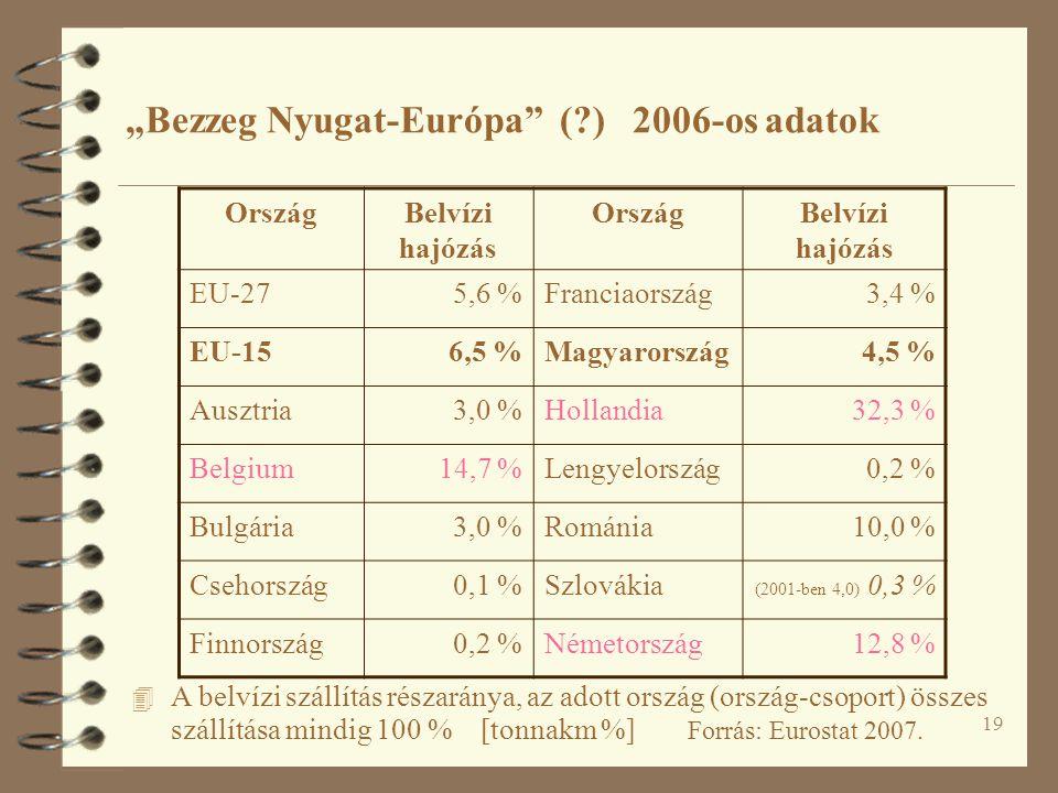 """""""Bezzeg Nyugat-Európa ( ) 2006-os adatok"""