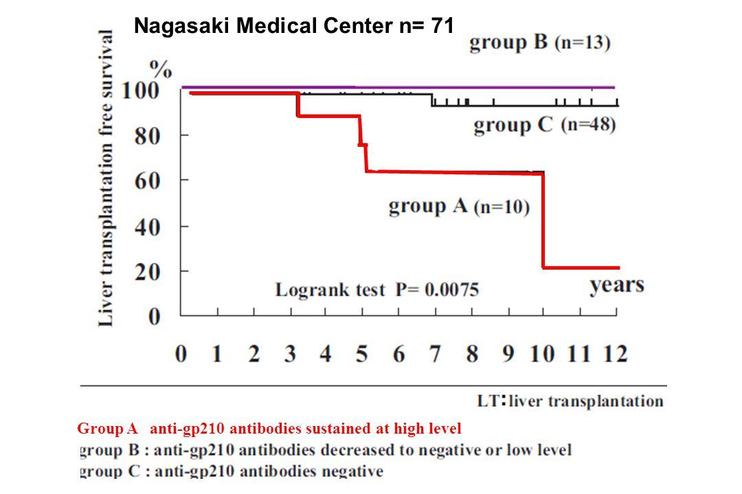 Nagasaki Medical Center n= 71