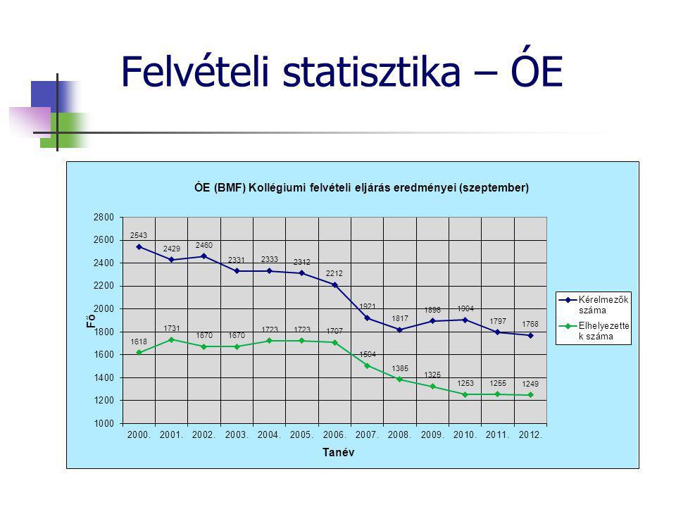 Felvételi statisztika – ÓE