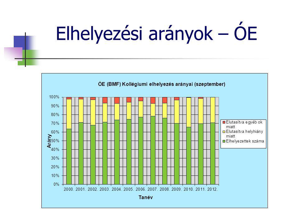 Elhelyezési arányok – ÓE