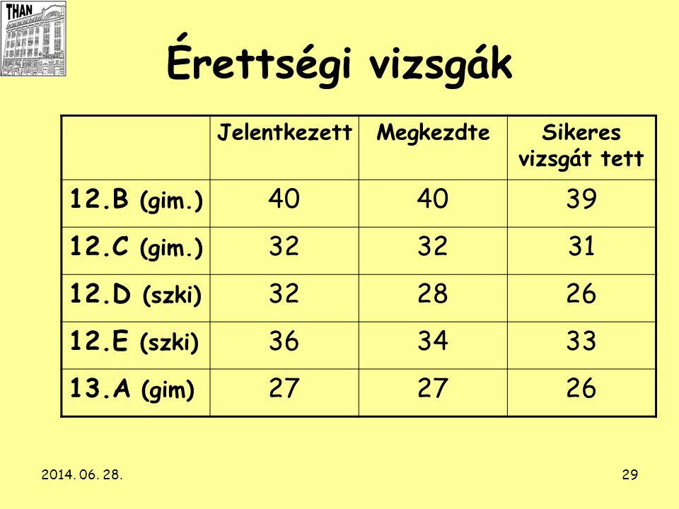 Érettségi vizsgák 12.B (gim.) 40 39 12.C (gim.) 32 31 12.D (szki) 28