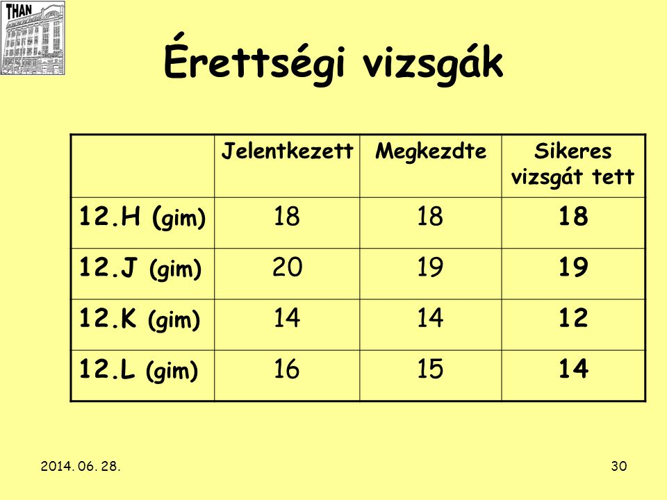 Érettségi vizsgák 12.H (gim) 18 12.J (gim) 20 19 12.K (gim) 14 12