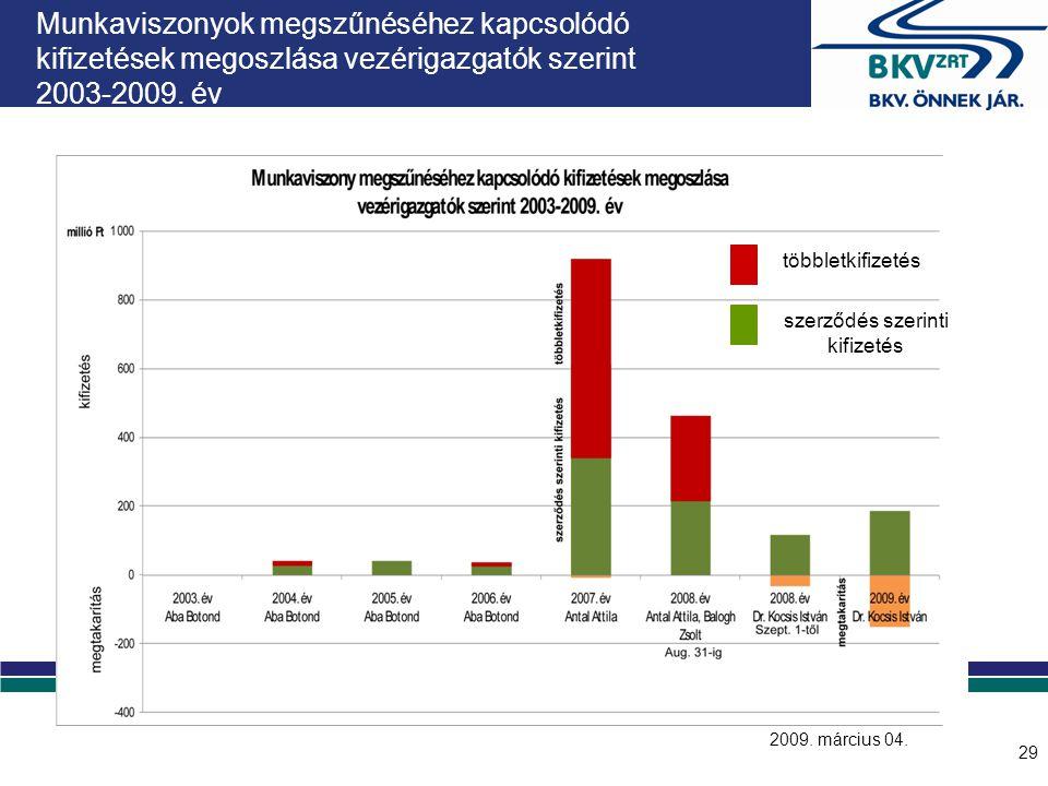 Munkaviszony megszűnéséhez kapcsolódó, vélelmezett többletkifizetések, illetve megtakarítások megoszlása 2003-2009. év
