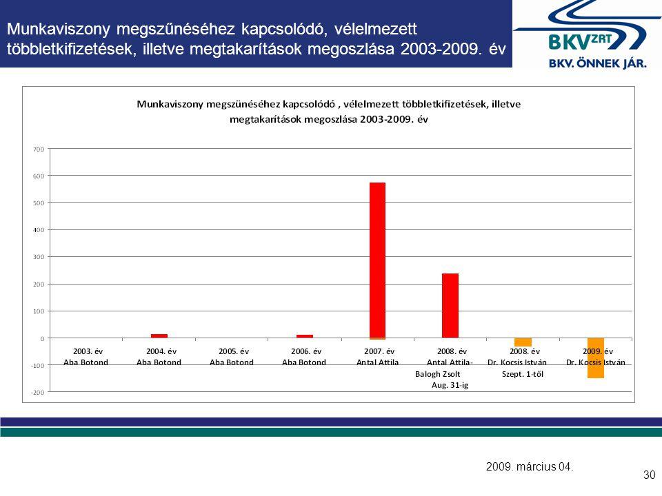 2008. szeptember 1. után távozott vezetők