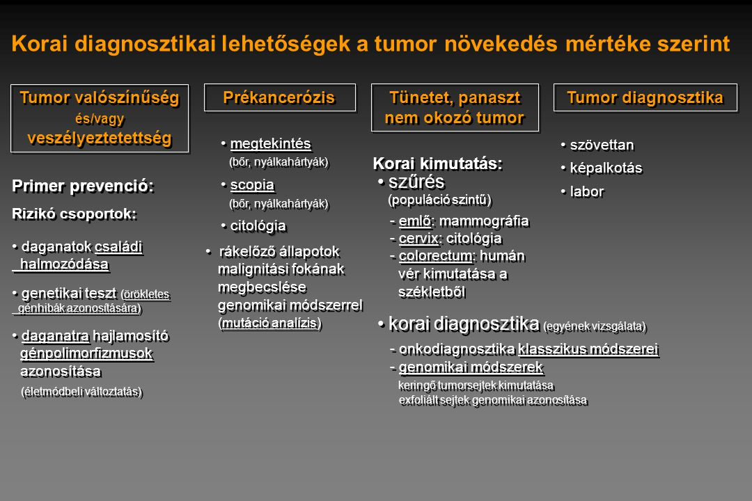 Korai diagnosztikai lehetőségek a tumor növekedés mértéke szerint