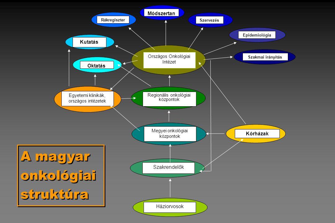 A magyar onkológiai struktúra