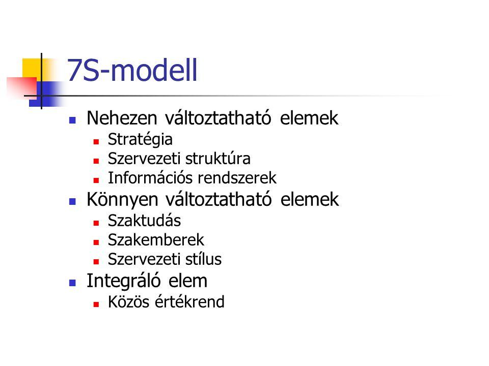 7S-modell Nehezen változtatható elemek Könnyen változtatható elemek