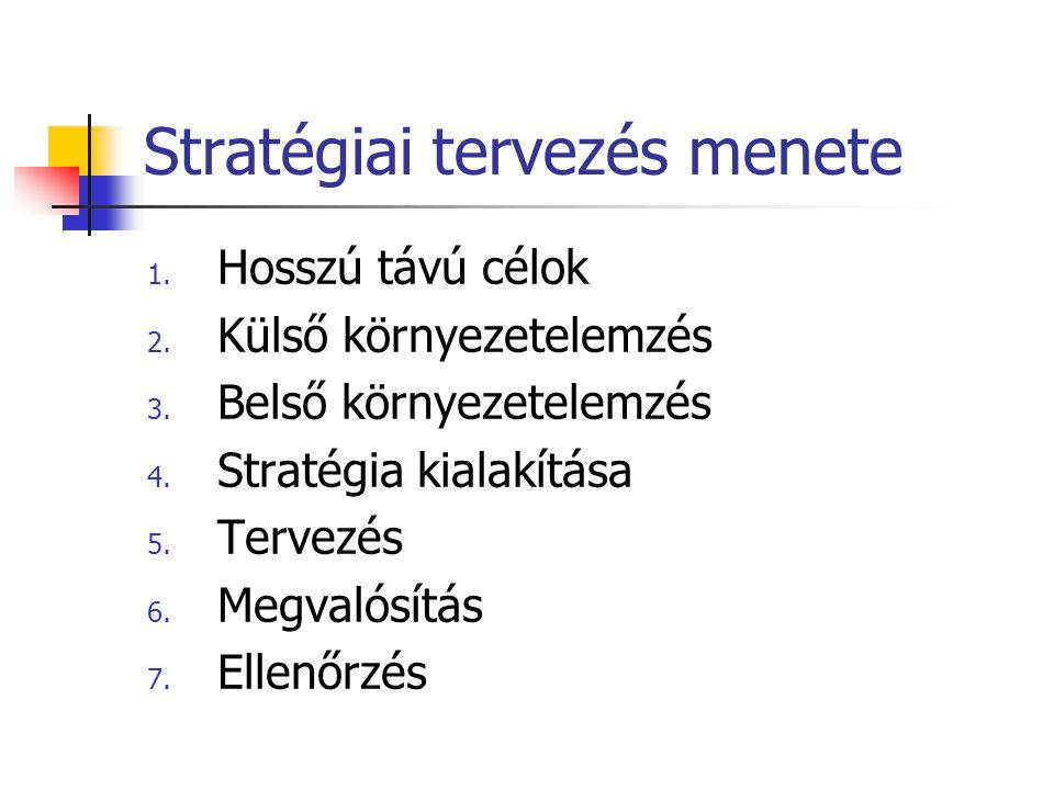 Stratégiai tervezés menete