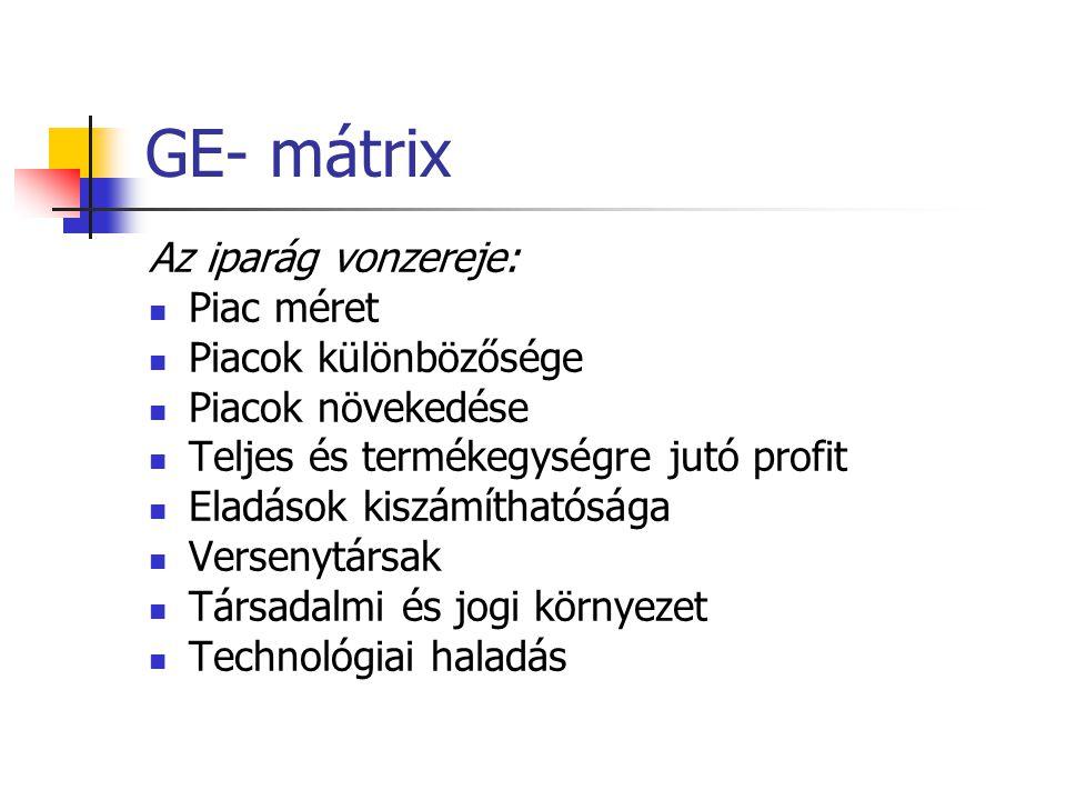 GE- mátrix Az iparág vonzereje: Piac méret Piacok különbözősége