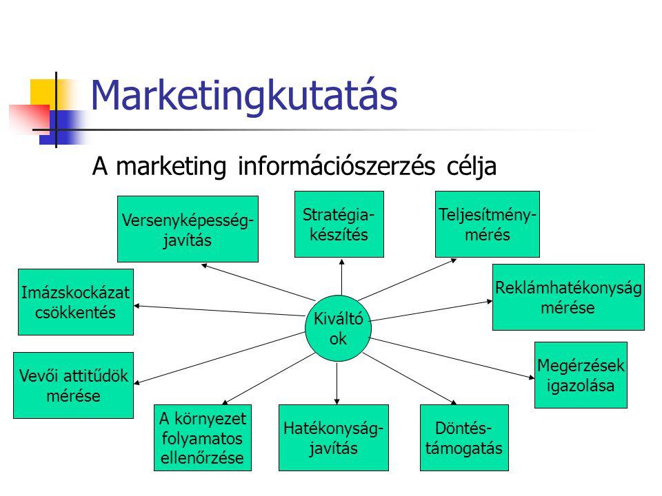Marketingkutatás A marketing információszerzés célja Stratégia-