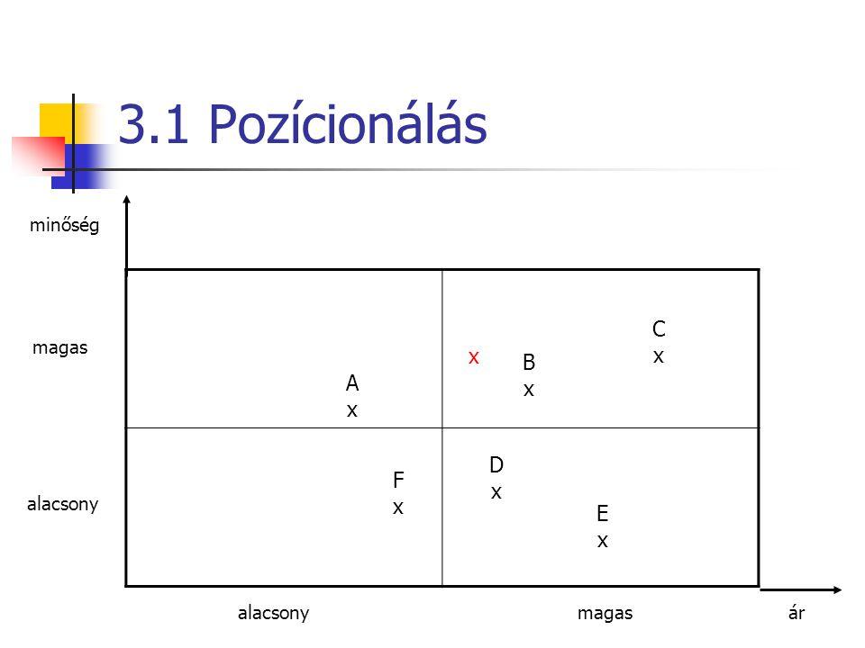 3.1 Pozícionálás C x x B x A x D F x x E x minőség magas alacsony