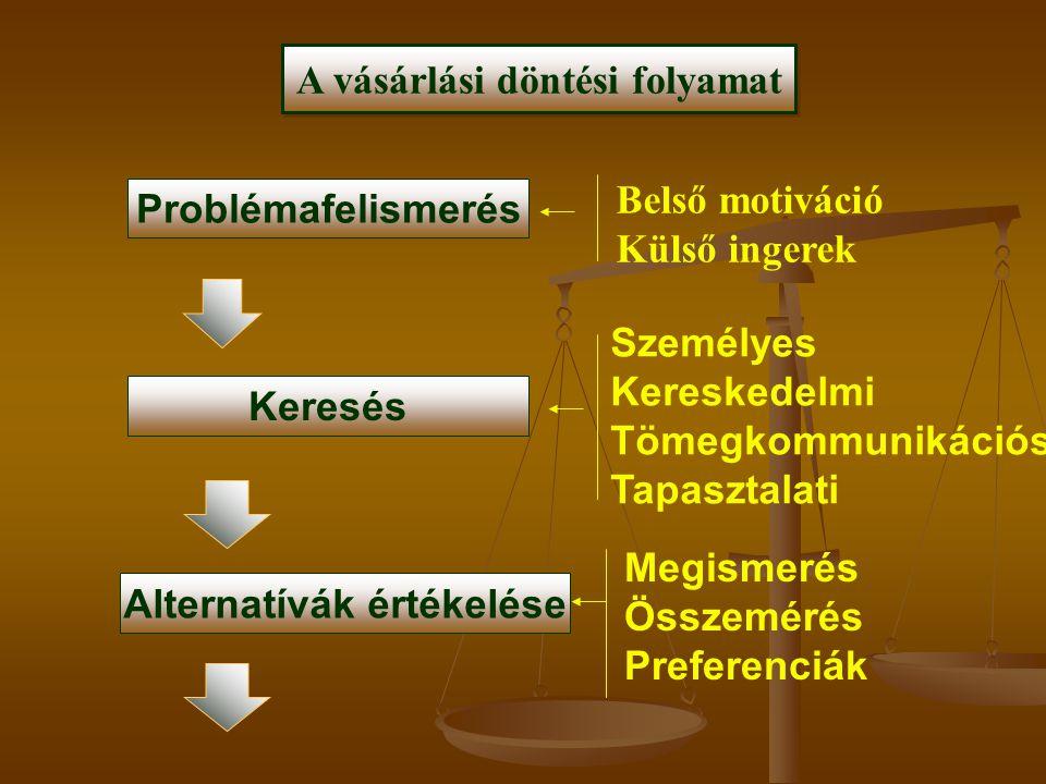 A vásárlási döntési folyamat Alternatívák értékelése