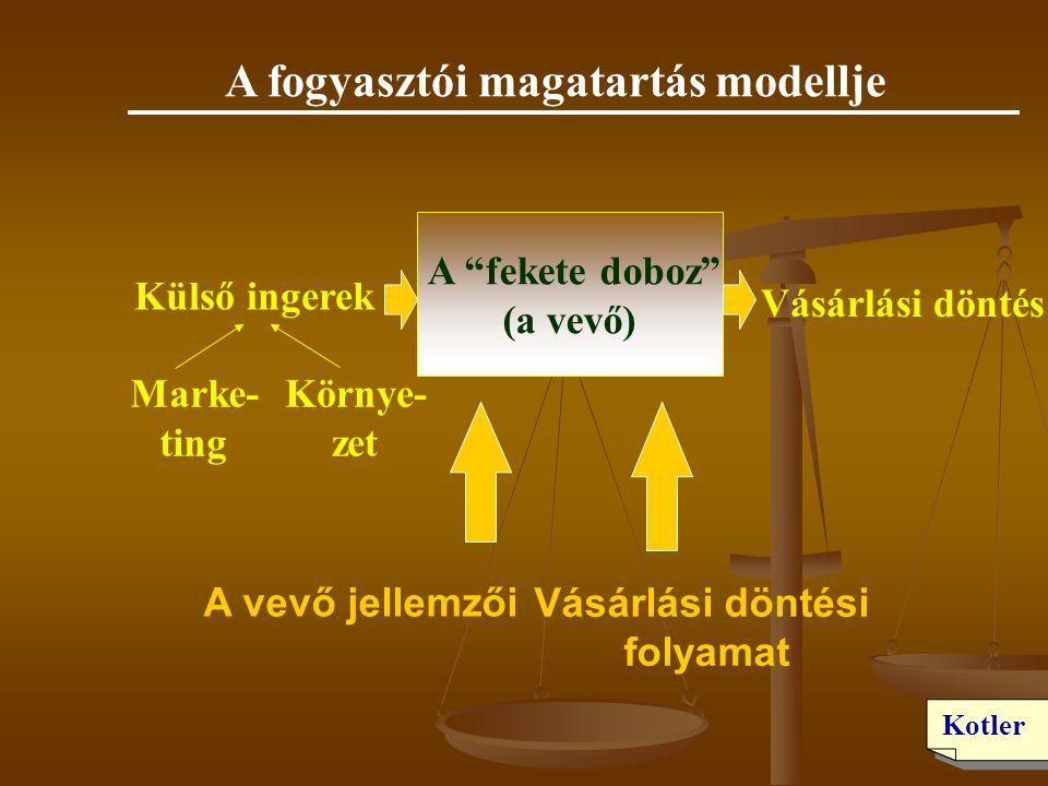 A fogyasztói magatartás modellje A fekete doboz (a vevő)