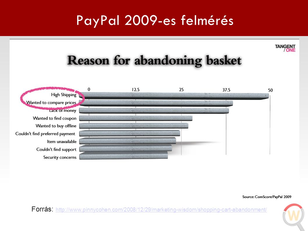 PayPal 2009-es felmérés Forrás: http://www.pinnycohen.com/2008/12/29/marketing-wisdom/shopping-cart-abandonment/