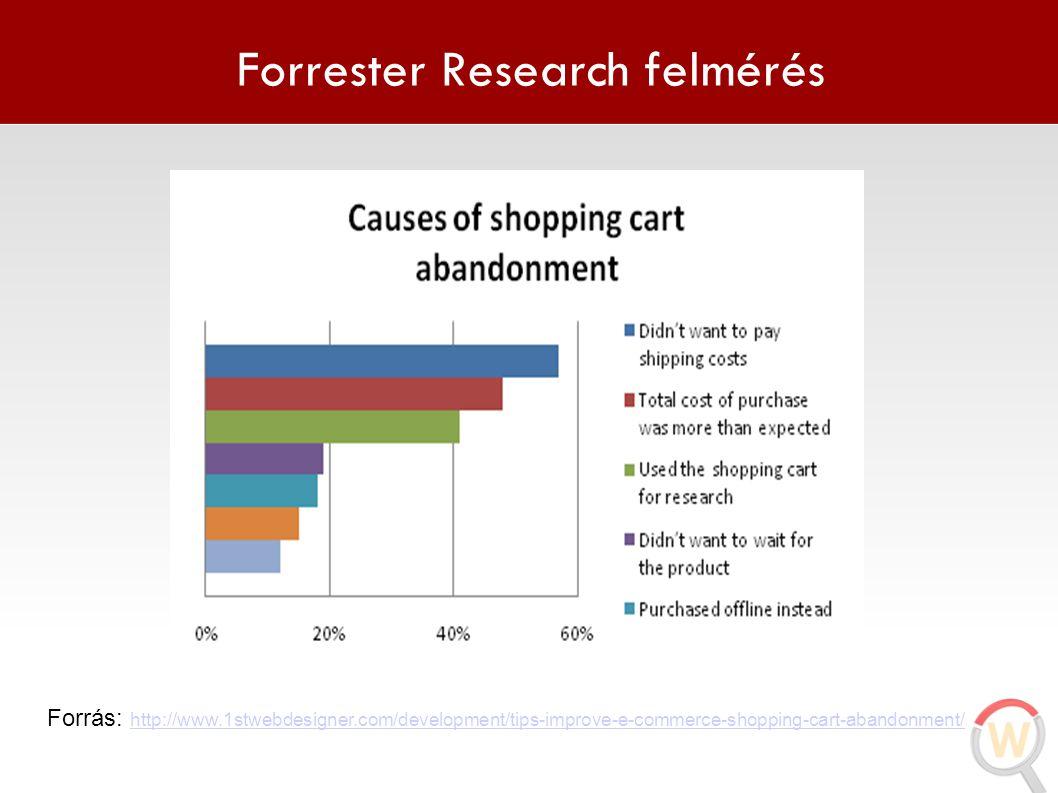 Forrester Research felmérés